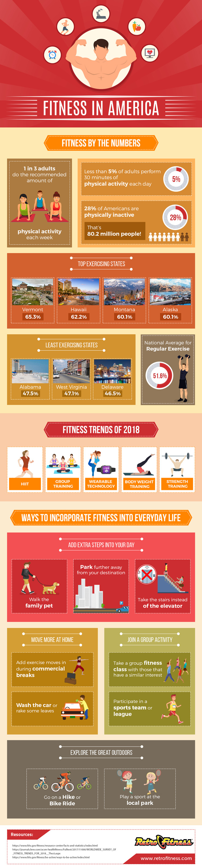 Fitness in america fitness by the numbers
